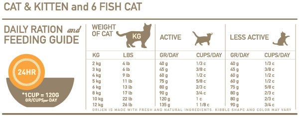 Orijen Cat Food Feeding Chart