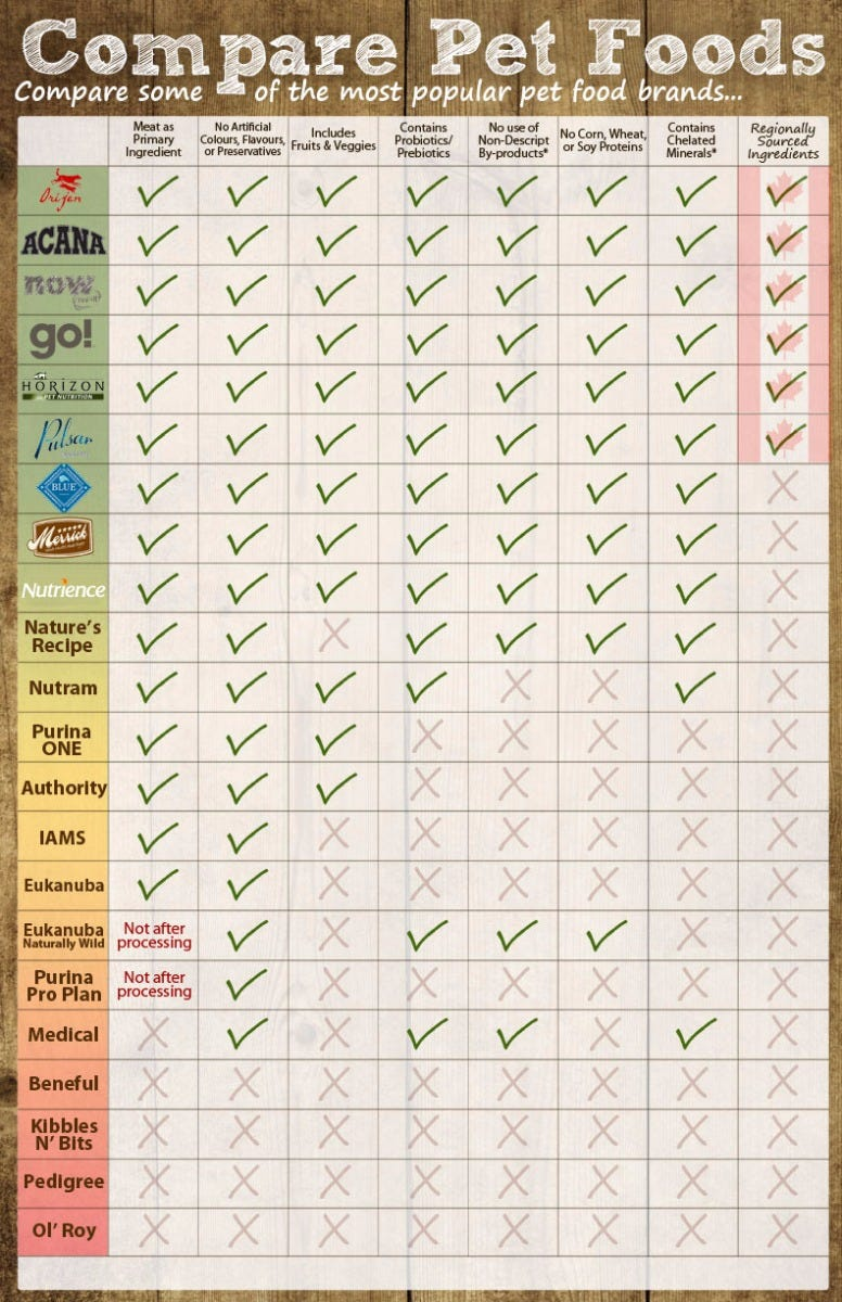 Dog food comparison chart infographic the pet food comparison chart decoded nvjuhfo Image collections