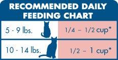 BLUE Indoor Health Salmon Feeding Chart