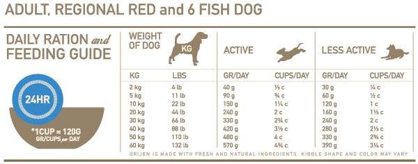 Orijen 6 Fish Feeding Chart