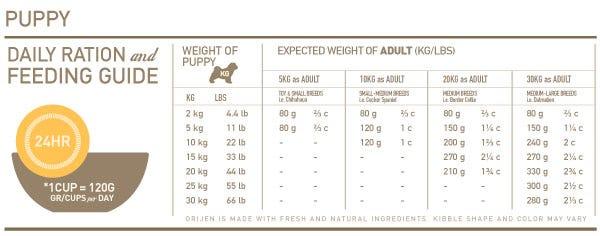 Orijen Puppy Feeding Chart