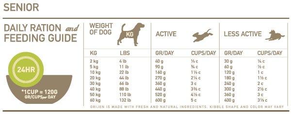 Orijen Senior Feeding Chart