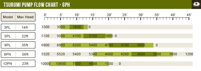 Tsurumi Pump Flow Chart