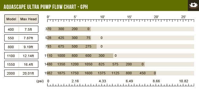 Aquascape Ultra Flow Chart