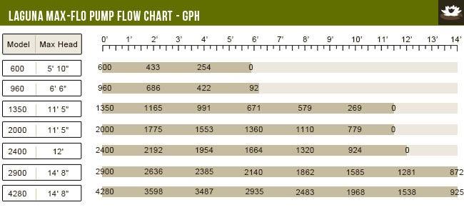 Laguna Max-Flo 600 Flow Chart