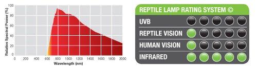 Exo Terra Infrared Basking Spot Rating