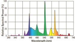 Exo Terra Repti Glo 2.0 Wavelength Chart