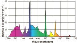 Exo Terra Repti Glo 5.0 Wavelength Chart