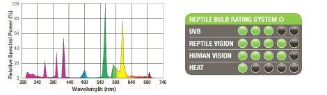 Exo Terra Reptile UVB100 Rating