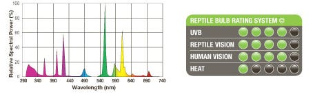 Exo Terra Reptile UVB150 Rating