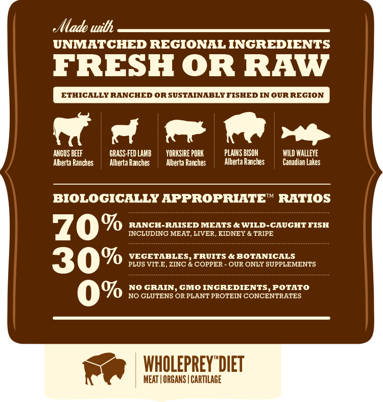 Acana Ranchlands Dog Food Analysis